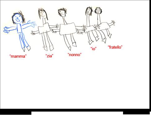 Orlando, 5 anni, disegna la sua famiglia
