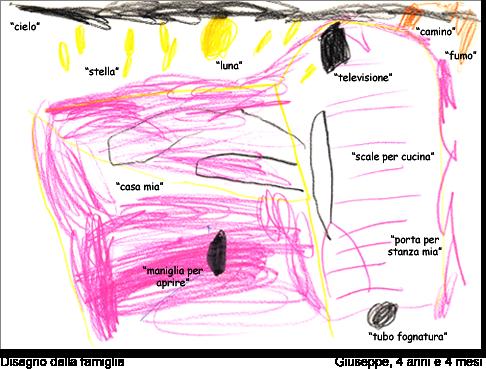 Giuseppe, 4 anni e 4 mesi, disegna la sua famiglia